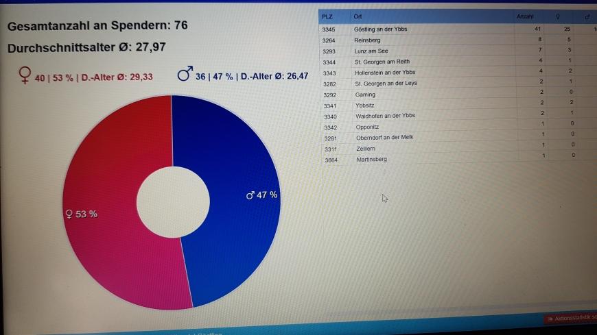 'Typisierungsaktion der Landjugend mit tollem Ergebnis in Niederösterreich'-Bild-6